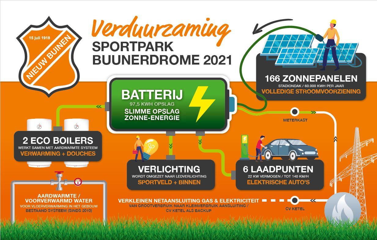 Verduurzaming sportpark - The Movie!